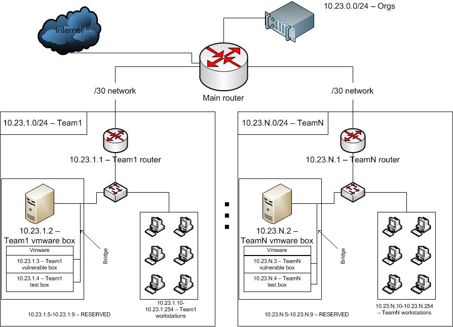 Схема сети. Маршрутизатор